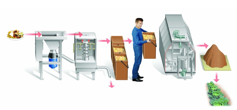 likvidacia_a_triedenie_odpadu-slide-koncept-foodwasterecycling